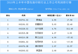 2018上半年中国包装印刷行业上市公司利润排行榜