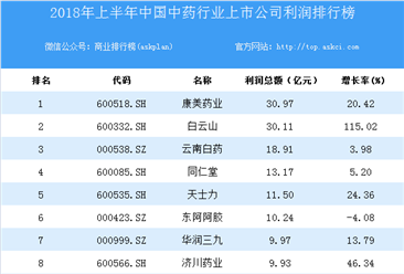 2018上半年中国中药行业上市公司利润排行榜