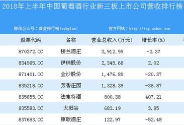 2018年上半年中国葡萄酒行业新三板上市公司营收排行榜