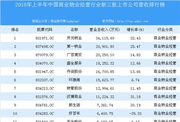 2018年上半年中国商业物业经营行业新三板上市公司营收排行榜