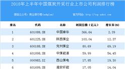 2018上半年中国煤炭开采行业上市公司利润排行榜
