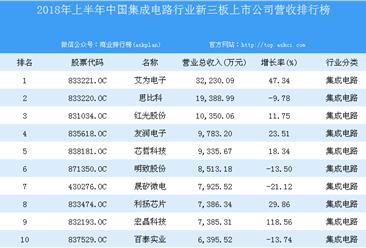 2018年上半年中国集成电路行业新三板上市公司营收排行榜
