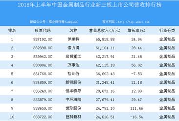 2018年上半年中国金属制品行业新三板上市公司营收排行榜