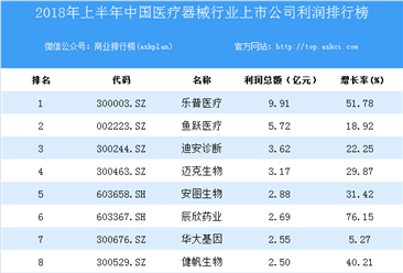 2018上半年中国医疗器械行业上市公司利润排行榜