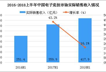 2018上半年中国电子竞技市场分析:实际销售收入达417.9亿元