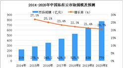 2018年中国私有云市场分析及预测:市场规模有望突破500亿元