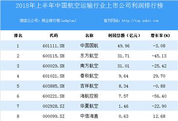 2018上半年中国航空运输行业上市公司利润排行榜