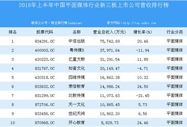 2018年上半年中国平面媒体行业新三板上市公司营收排行榜