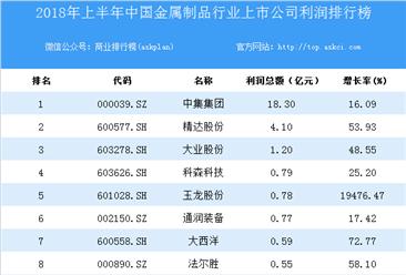 2018上半年中国金属制品行业上市公司利润排行榜