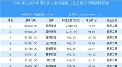2018年上半年中国机床工具行业新三板上市公司利润排行榜