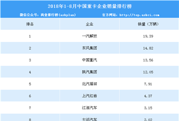 2018年1-8月中國重卡企業銷量排行榜(TOP10)