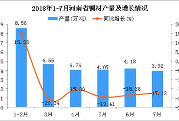 2018年1-7月河南省铜材产量为29.43万吨 同比下降17.4%