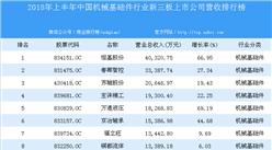 2018年上半年中国机械基础件行业新三板上市公司营收排行榜