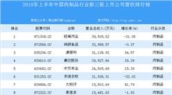 2018年上半年中国肉制品行业新三板上市公司营收排行榜