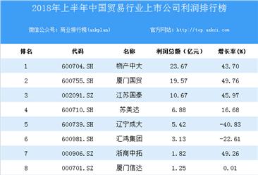 2018上半年中国贸易行业上市公司利润排行榜
