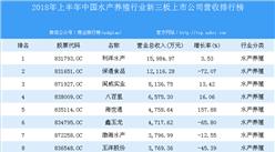 2018年上半年中国水产养殖行业新三板上市公司营收排行榜