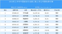 2018年上半年中國家紡行業新三板上市公司營收排行榜