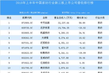 2018年上半年中国家纺行业新三板上市公司营收排行榜