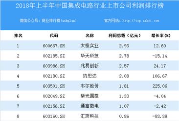 2018上半年中国集成电路行业上市公司利润排行榜