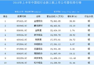 2018年上半年中国铝行业新三板上市公司营收排行榜
