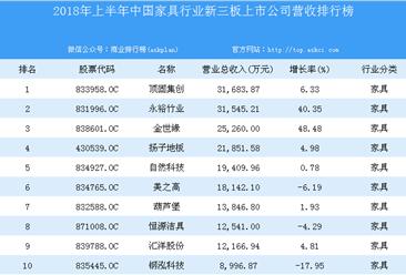 2018年上半年中国家具行业新三板上市公司营收排行榜