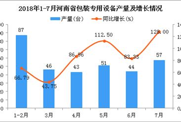 2018年1-7月河南省包装专用设备产量及增长情况分析(附图)