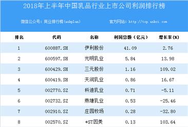 2018上半年中国乳品行业上市公司利润排行榜