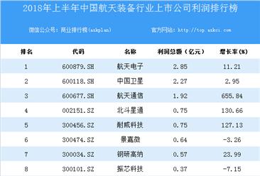 2018上半年中国航天装备行业上市公司利润排行榜