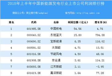 2018上半年中国新能源发电行业上市公司利润排行榜