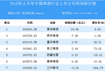 2018上半年中国啤酒行业上市公司利润排行榜