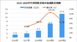 2018年中国智能音箱市场规模分析及预测:市场规模将达3.3亿元