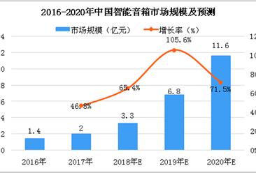 2018年中國智能音箱市場規模分析及預測:市場規模將達3.3億元
