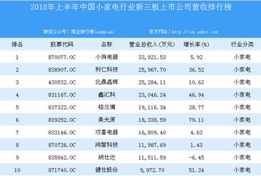 2018年上半年中国小家电行业新三板上市公司营收排行榜