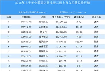 2018年上半年中国酒店行业新三板上市公司营收排行榜