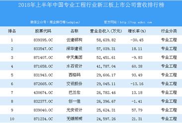 2018年上半年中国专业工程行业新三板上市公司营收排行榜