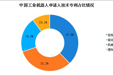 中国工业机器人专利数超9万件 下游应用领域结构调整