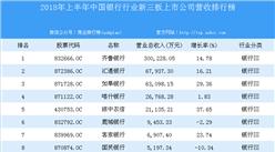 2018年上半年中国银行行业新三板上市公司营收排行榜