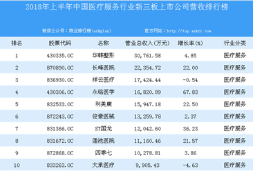 2018年上半年中国医疗服务行业新三板上市公司营收排行榜