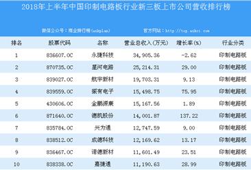 2018年上半年中国印制电路板行业新三板上市公司营收排行榜