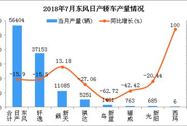 2018年7月东风日产轿车分车型产销量分析:轩逸居第一