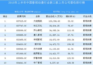2018年上半年中国影视动漫行业新三板上市公司营收排行榜