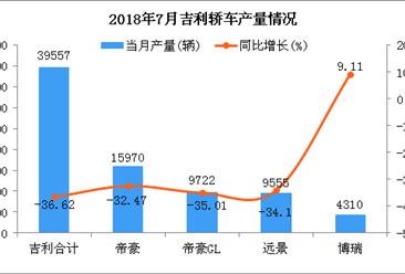 2018年7月吉利轿车分车型产销量分析:帝豪居第一