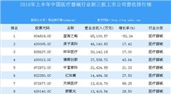2018年上半年中国医疗器械行业新三板上市公司营收排行榜