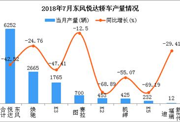 2018年7月东风悦达轿车分车型产销量分析(附图表)