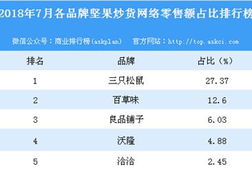 2018年7月各品牌坚果炒货网络零售额占比排行榜