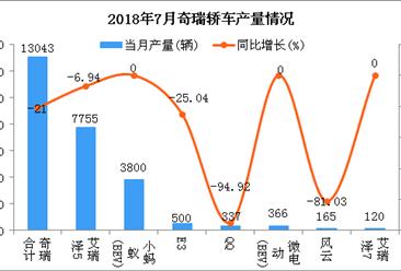 2018年7月奇瑞轿车分车型产销量分析:艾瑞泽5居第一(附图表)