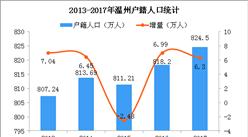 温州出台户口新规 2018年温州常住人口及户籍人口数据分析(图)