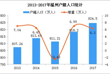 溫州出臺戶口新規 2018年溫州常住人口及戶籍人口數據分析(圖)