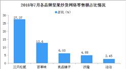 2018年7月各品牌坚果炒货网络零售市场份额情况分析(图)
