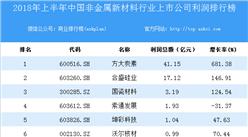2018上半年中国非金属新材料行业上市公司利润排行榜